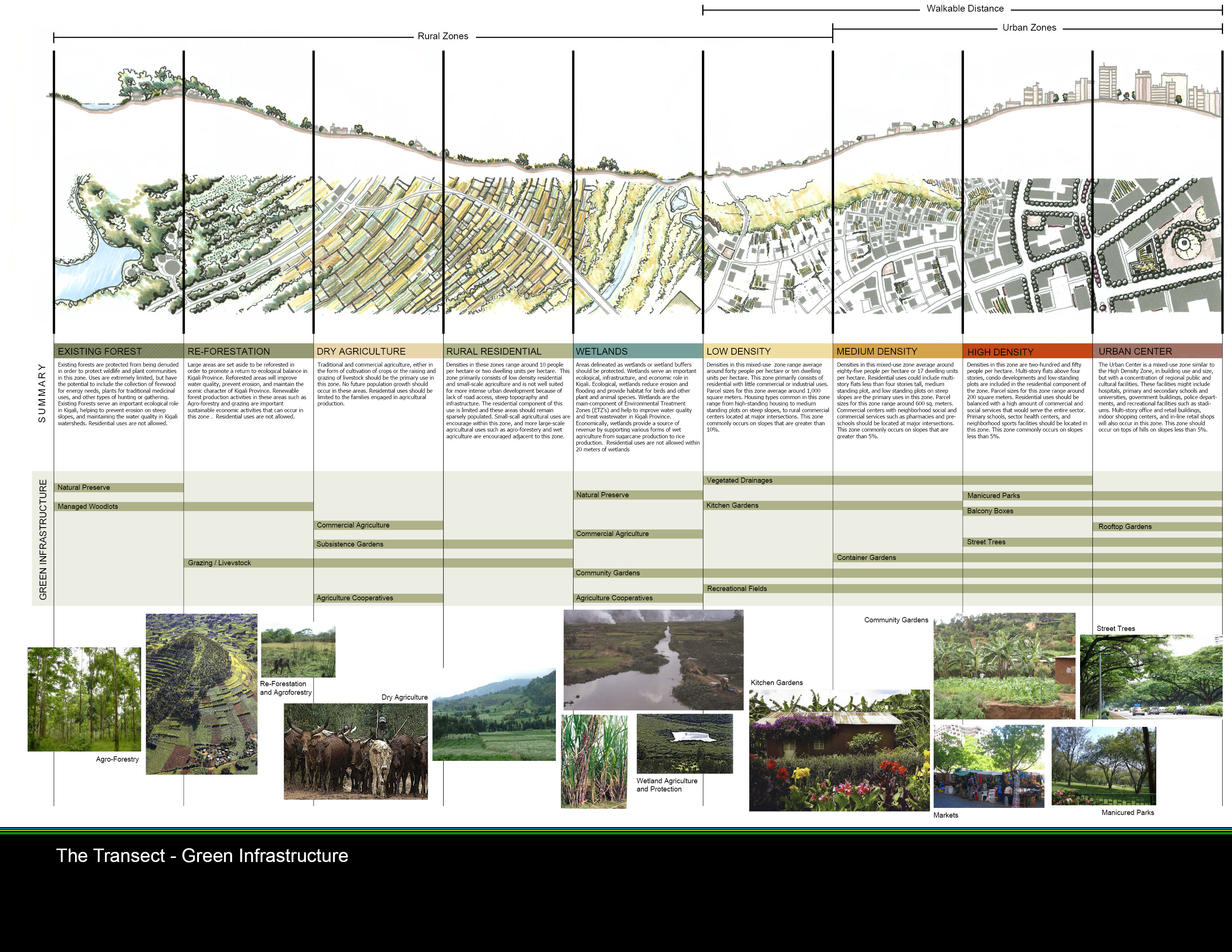 Asla 2010 professional awards kigali conceptual master plan for Architecture zoning