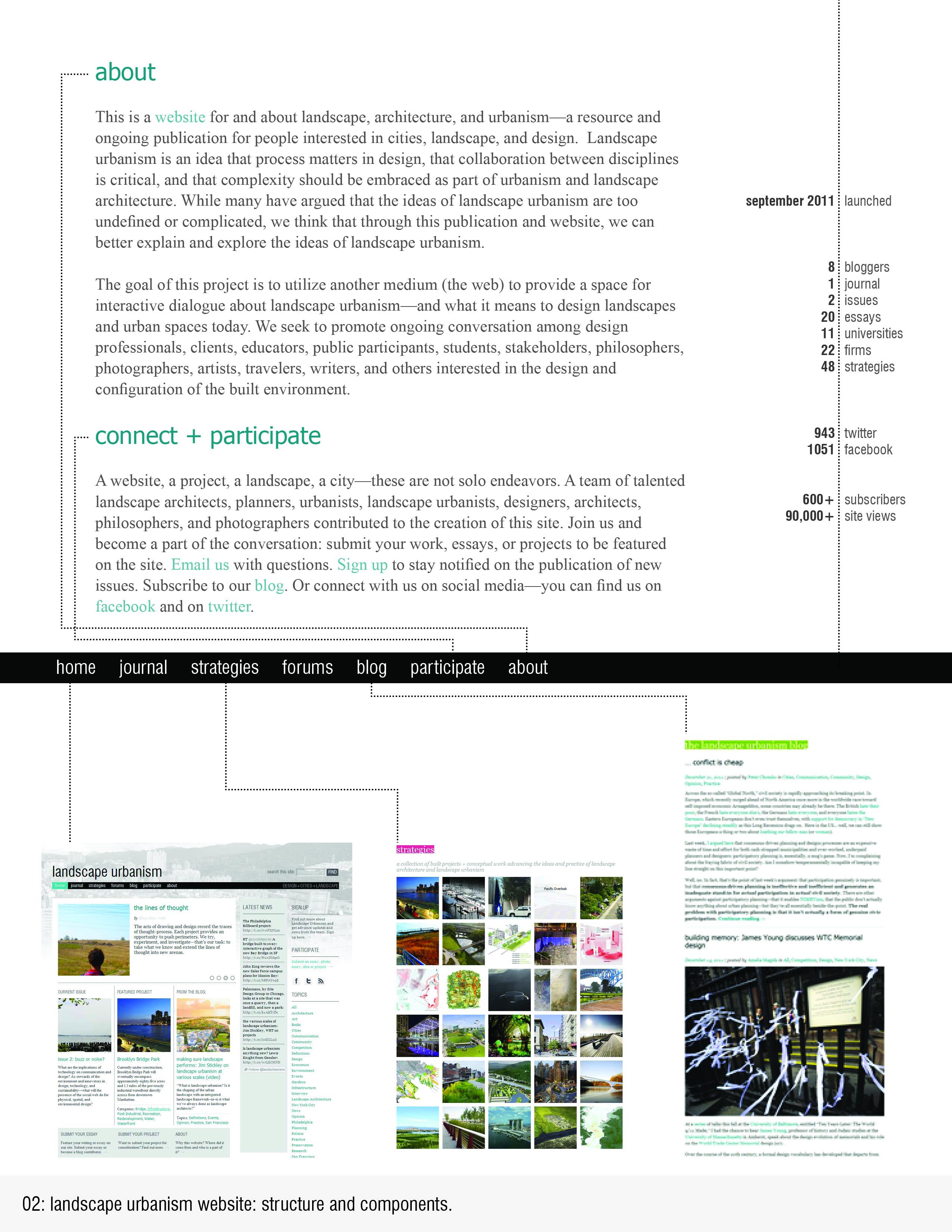 landscape urbanism essay