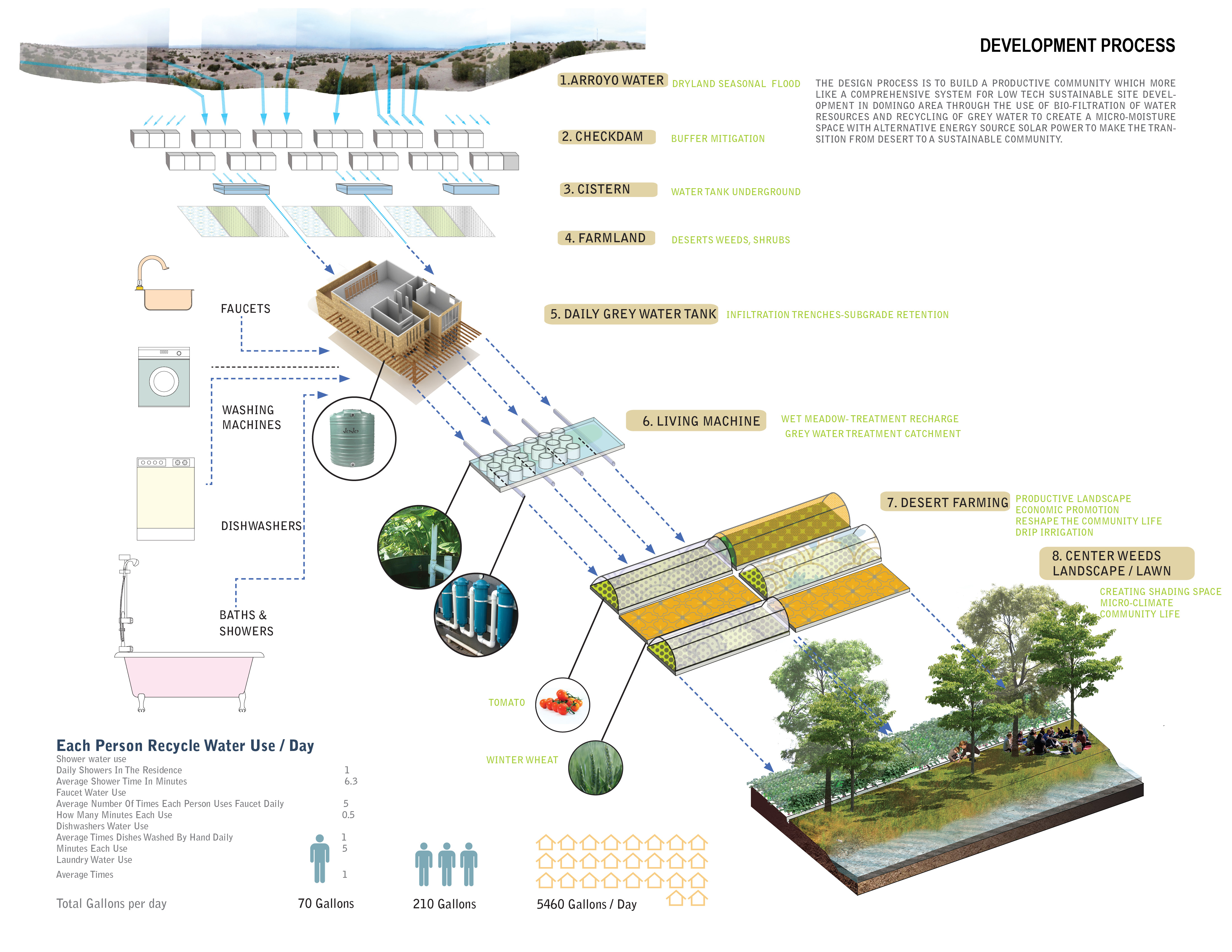 Eco friendly sustainable building Homework Academic Service ...