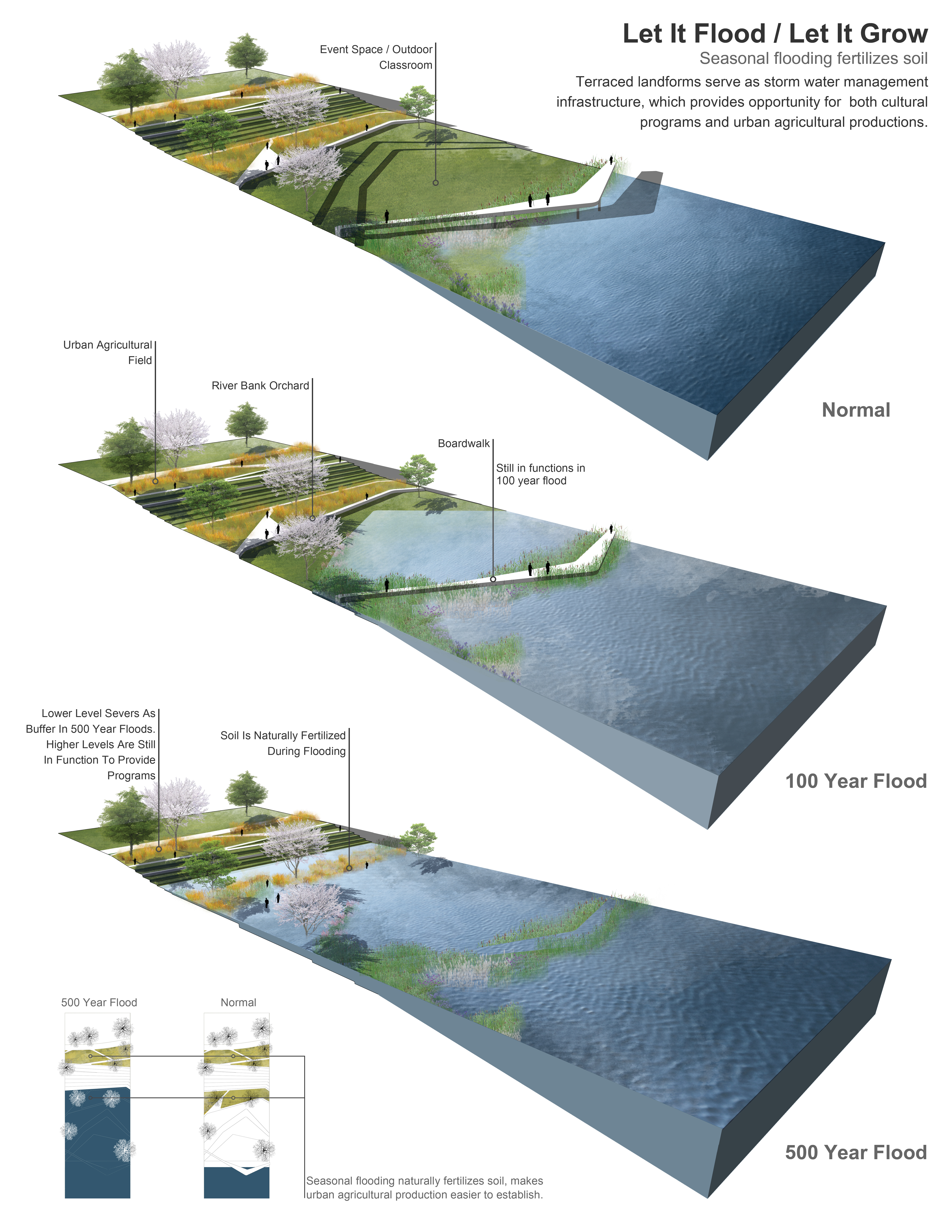 Cartagena by paisajesemergentes via flickr presentation for Terrace farming diagram