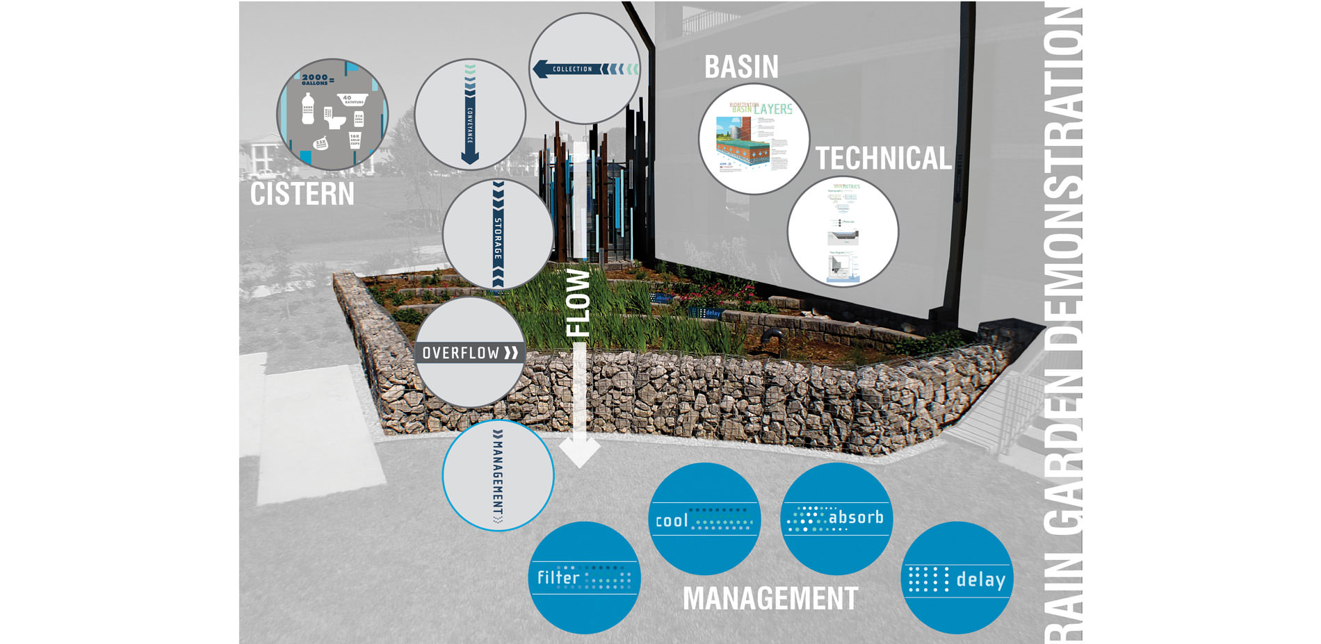 Rain Garden Demonstration | 2017 ASLA Student Awards on rain garden design for homeowners, rain garden design ideas, rain garden design software, native garden design diagrams, rain garden design templates, rain garden design calculations, rain garden planting design for maryland, landscaping diagrams, rain barrel diagram, sustainable architecture design diagrams, rain garden design sketch, rain architecture diagrams, rain water retention plans, catch rain diagrams, rain shadow, stormwater management diagrams,