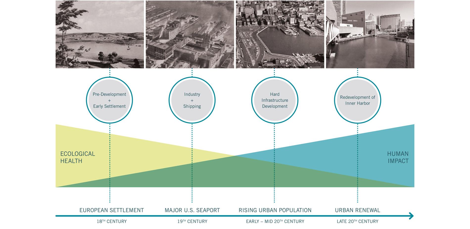 Urban Aquatic Health: Integrating New Technologies and