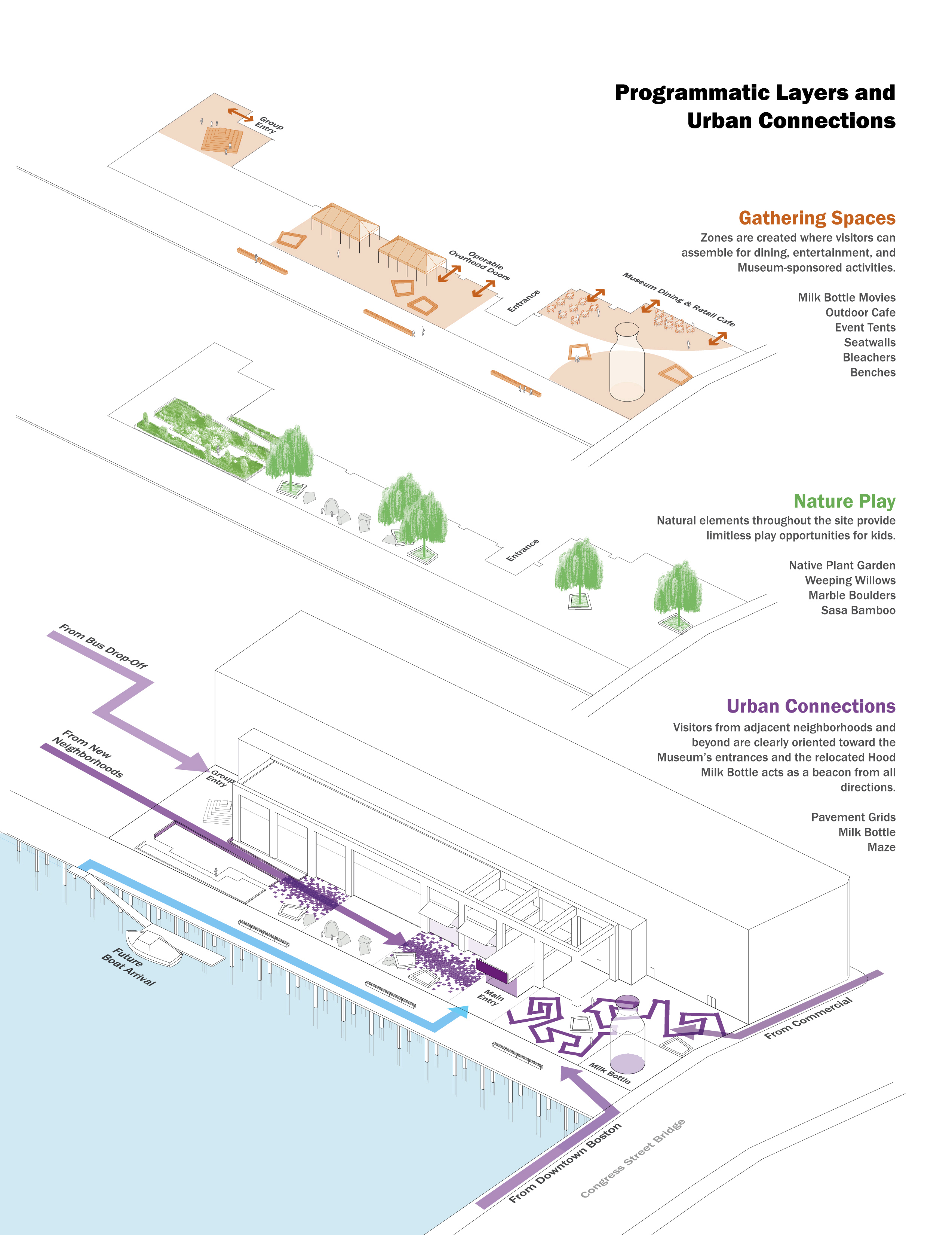 Children 39 s museum boston and museums on pinterest for Architecture diagram