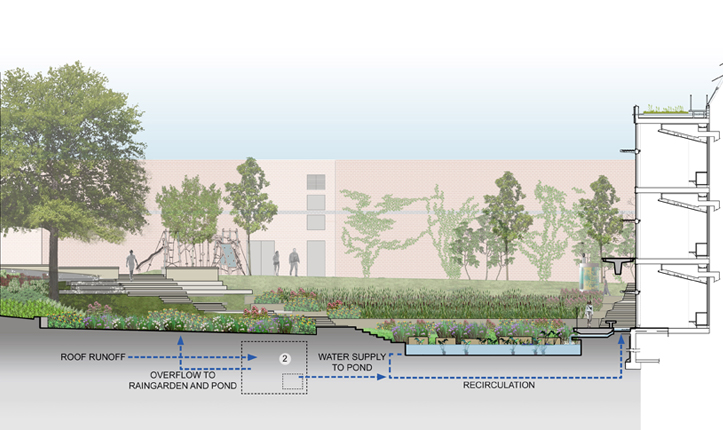 Designing Our Future Sustainable Landscapes