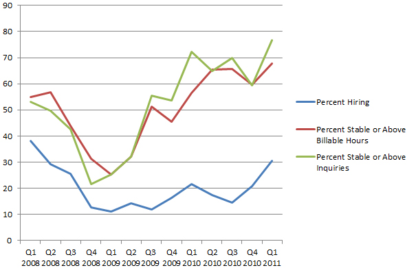 Business Quarterly Q1 2011 Chart
