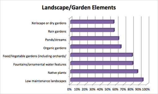 Residential Survey - Garden Elements Graph