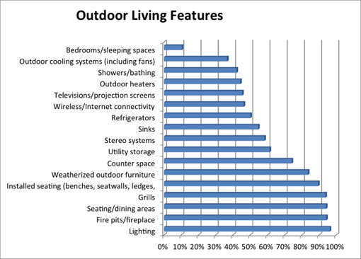 Residential Survey - Outdoor Living Graph