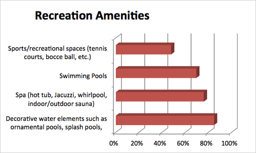Residential Survey - Recreation Graph