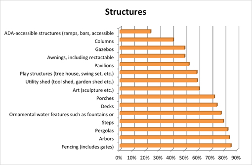 Residential Survey - Structures Graph