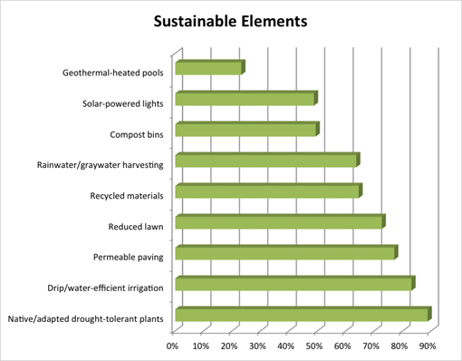 Residential Survey - Sustainable Elements Graph